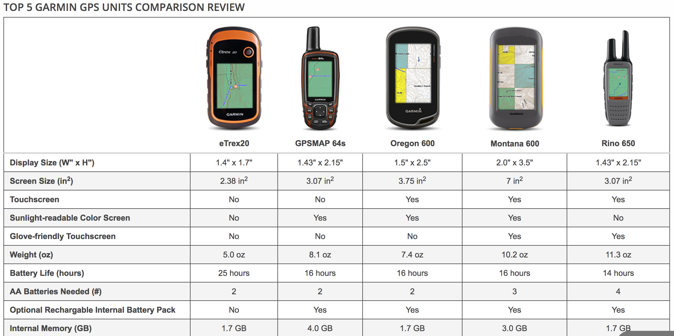 top garmin GPS for hunting