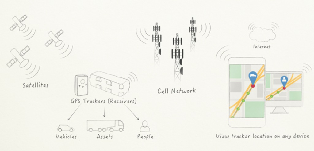 what is gps tracking device for cars